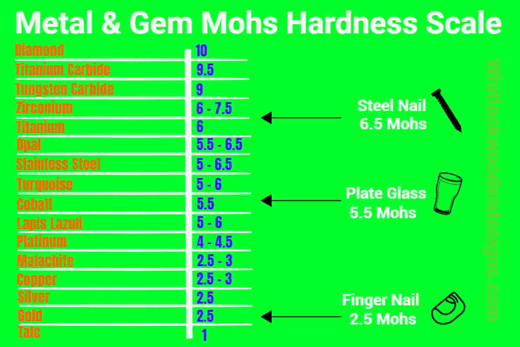 metal and gemstone mohs hardness scale